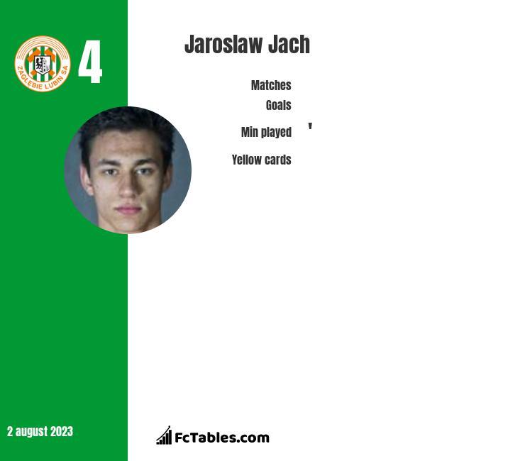 Jarosław Jach infographic