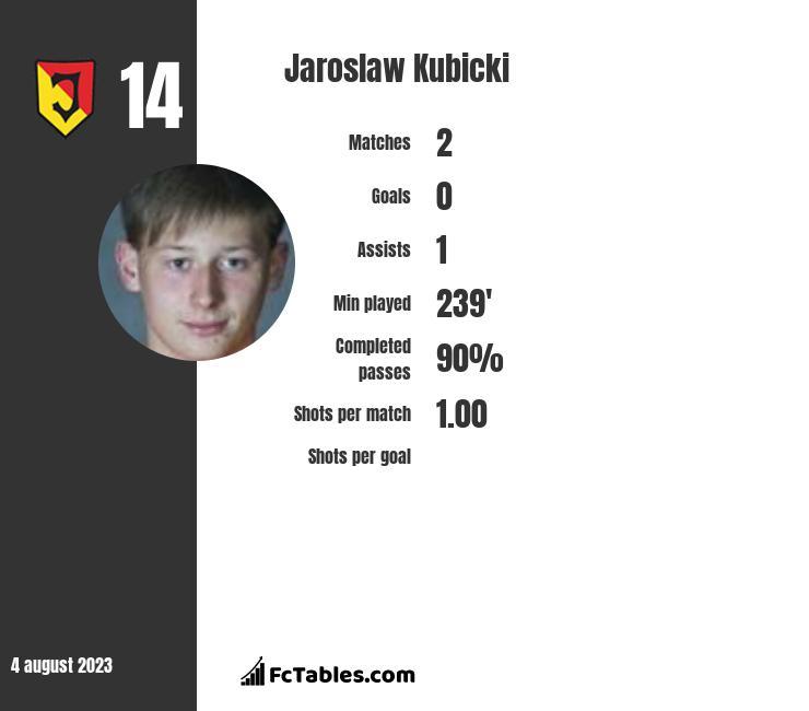 Jaroslaw Kubicki infographic