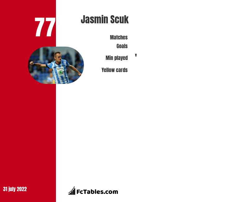 Jasmin Scuk infographic statistics for Erzurum BB