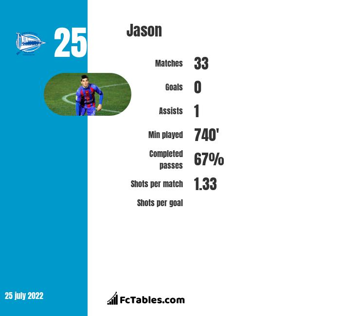 Jason infographic statistics for Levante