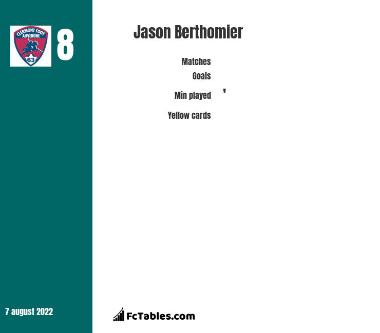 Jason Berthomier infographic statistics for Clermont Foot