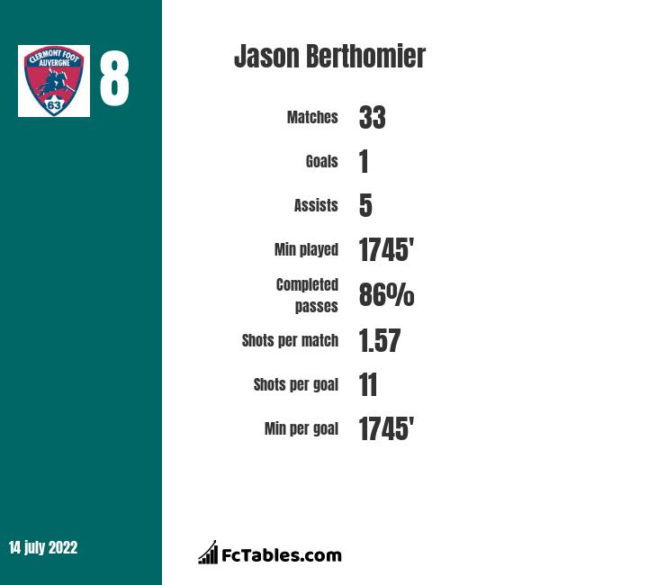 Jason Berthomier infographic
