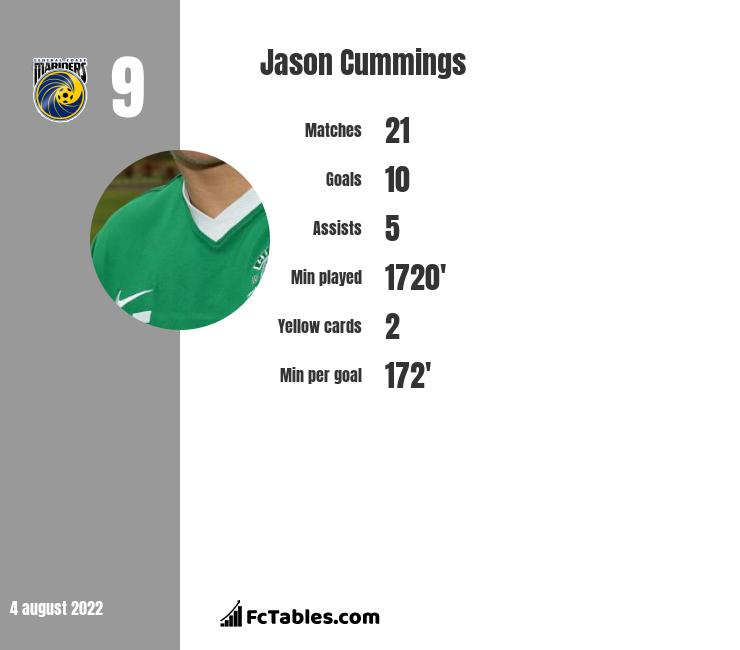 Jason Cummings infographic statistics for Dundee FC