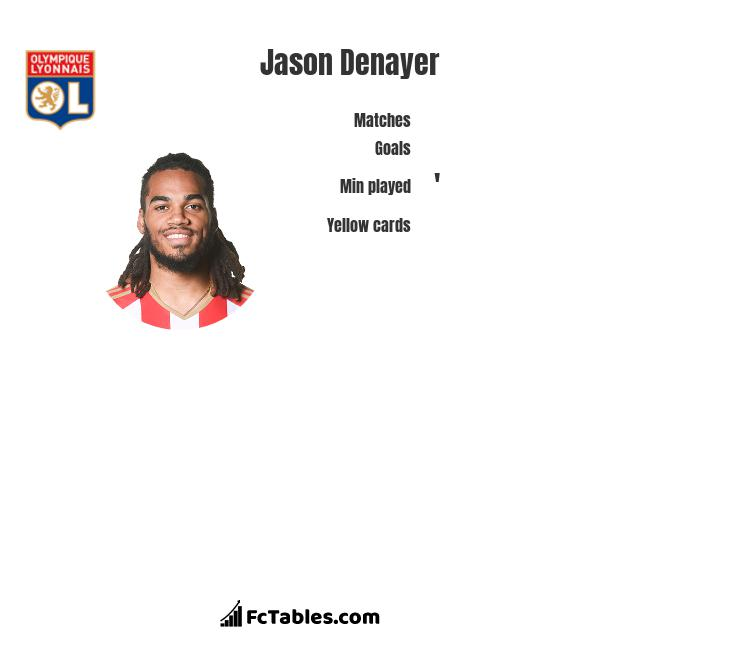 Jason Denayer infographic statistics for Olympique Lyon