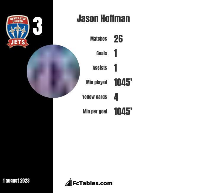 Jason Hoffman infographic