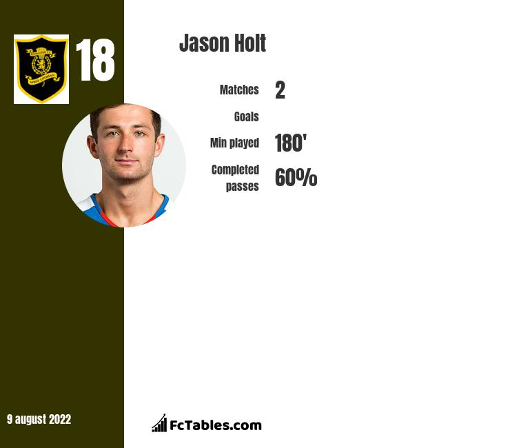 Jason Holt infographic statistics for Fleetwood