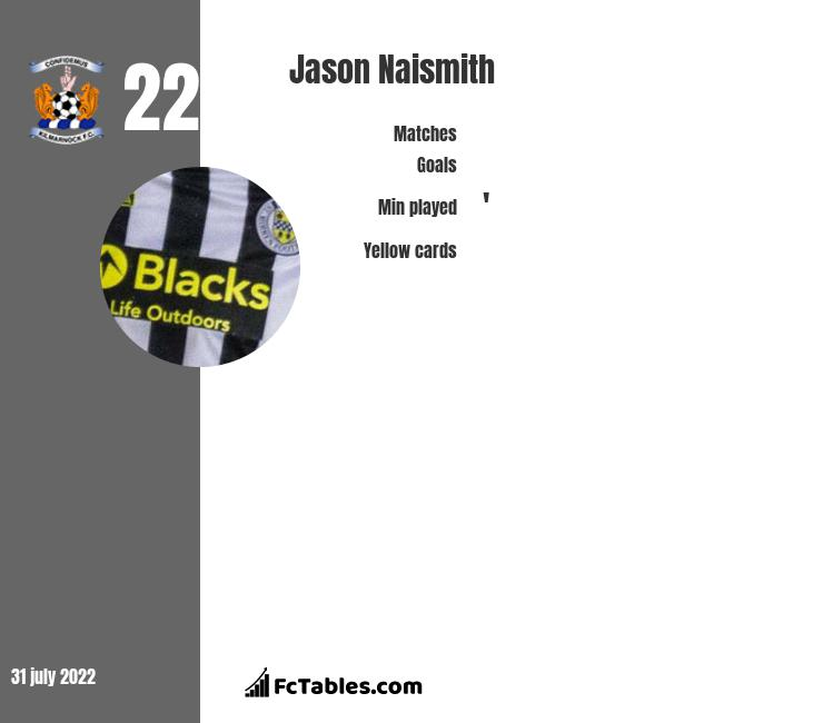Jason Naismith infographic