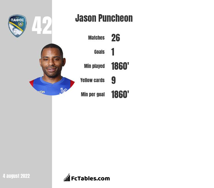 Jason Puncheon infographic statistics for Crystal Palace