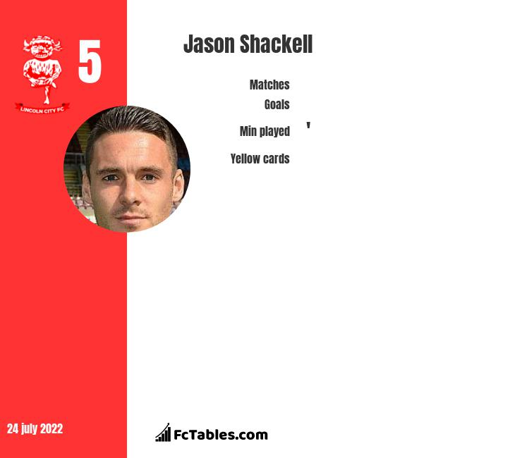 Jason Shackell infographic statistics for Lincoln