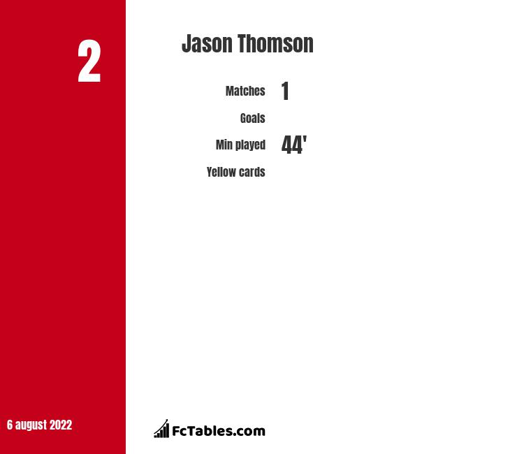 Jason Thomson infographic