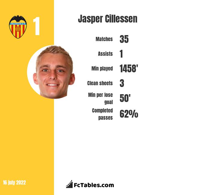 Jasper Cillessen infographic statistics for Barcelona