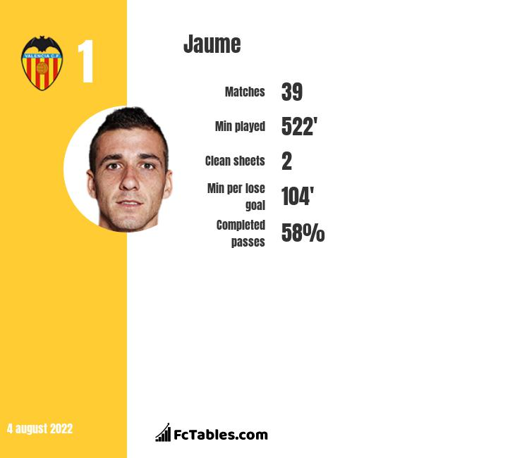 Jaume infographic statistics for Valencia