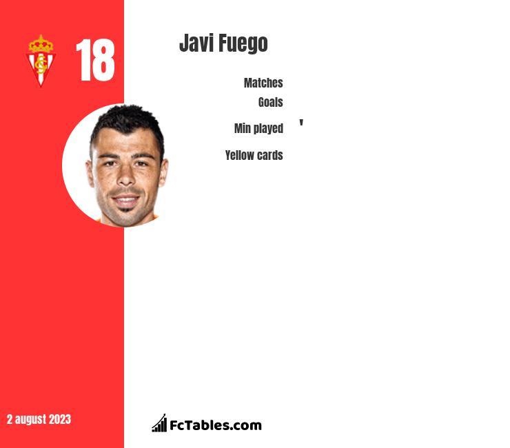 Javi Fuego infographic