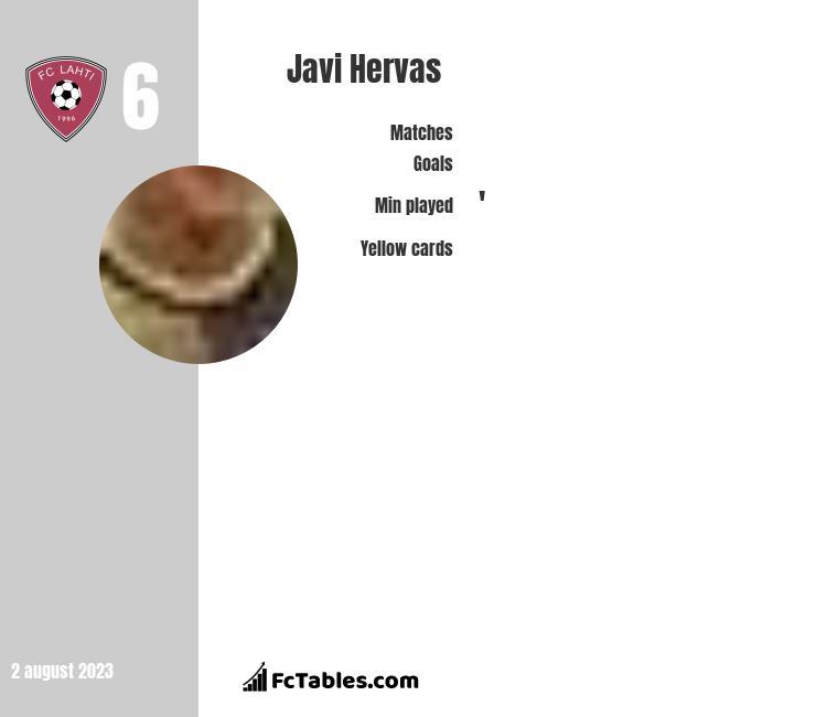 Javi Hervas infographic