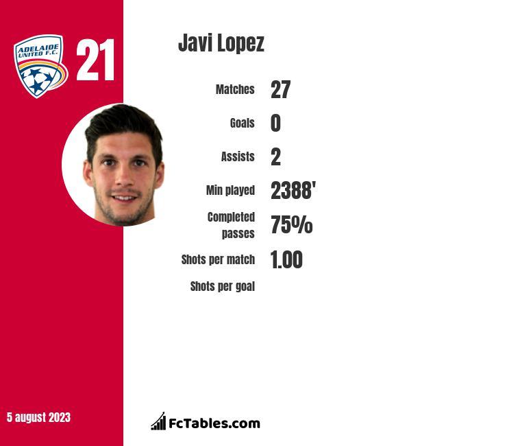 Javi Lopez infographic