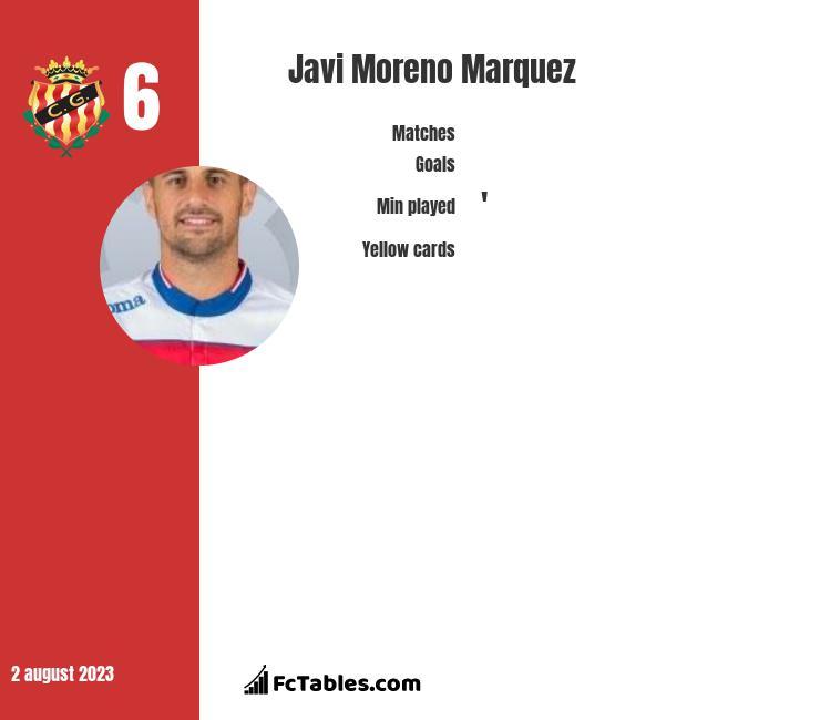 Javi Moreno Marquez infographic