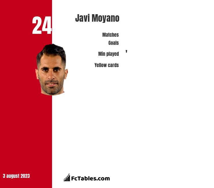 Javi Moyano infographic