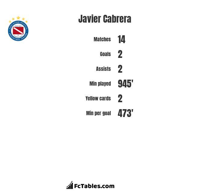 Javier Cabrera infographic