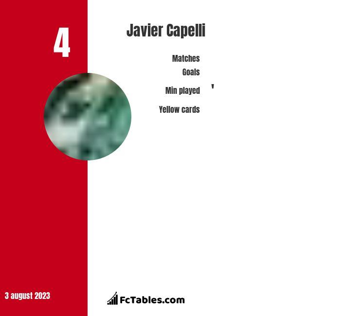 Javier Capelli stats