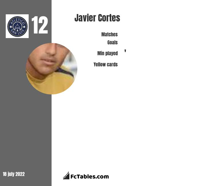Javier Cortes infographic