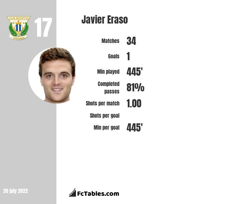 Javier Eraso infographic