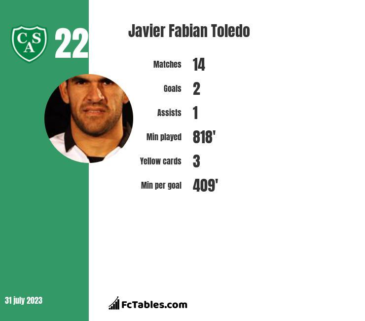 Javier Fabian Toledo infographic