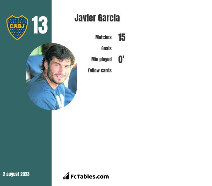 Javier Garcia infographic