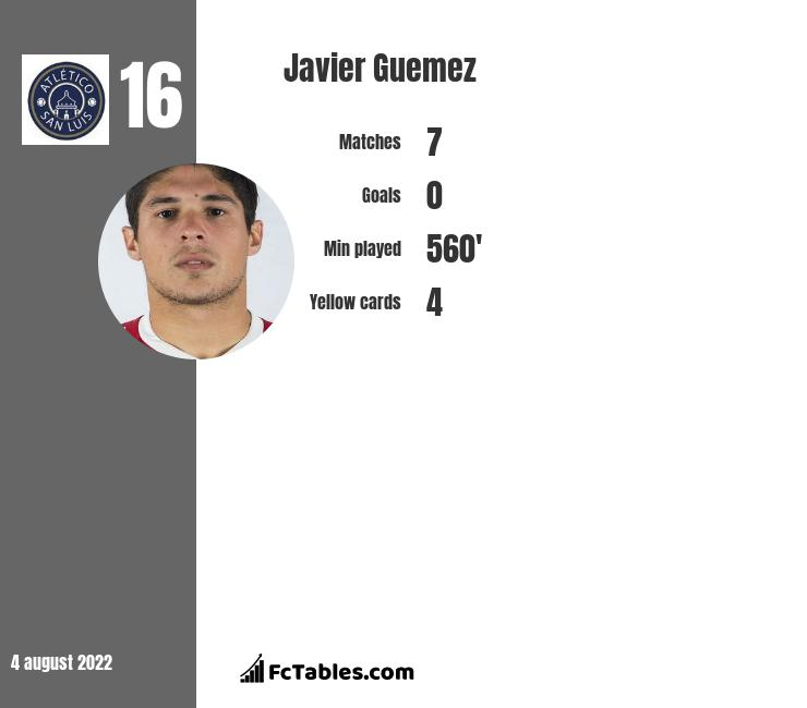 Javier Guemez infographic statistics for Toluca