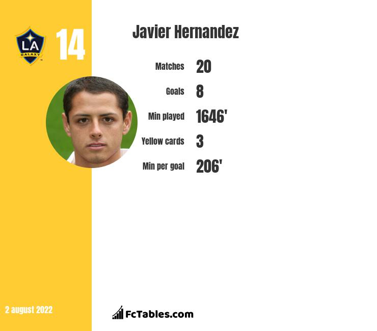 Javier Hernandez infographic statistics for West Ham