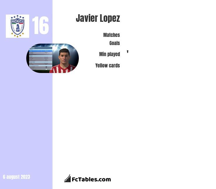 Javier Lopez infographic