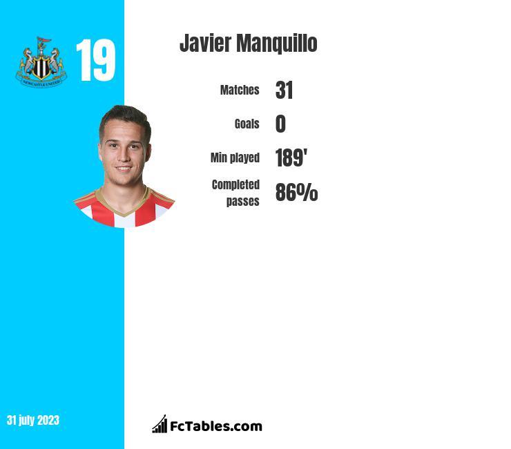 Javier Manquillo infographic