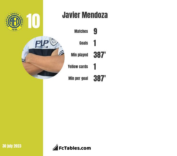 Javier Mendoza infographic