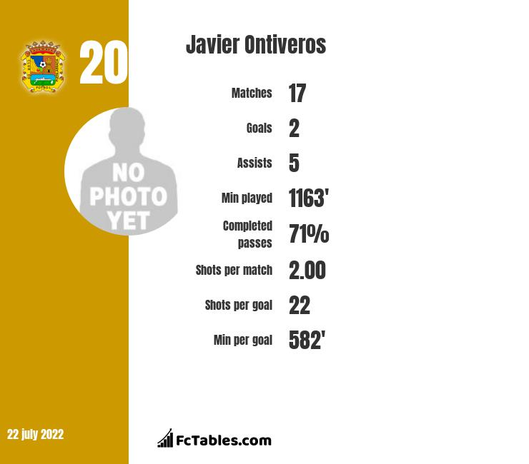 Javier Ontiveros infographic statistics for Huesca