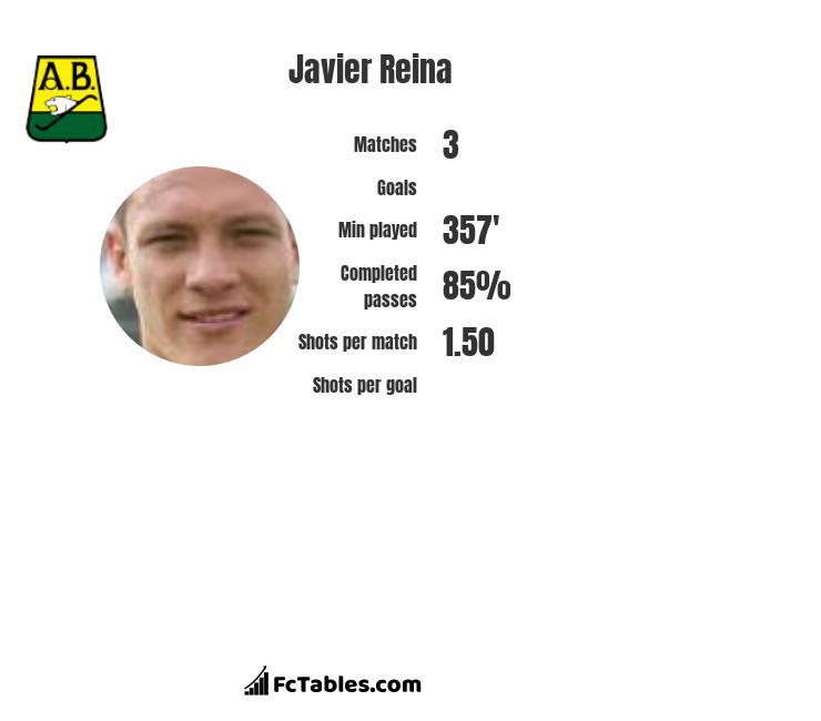 Javier Reina infographic