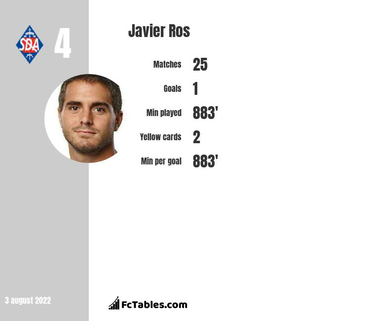 Javier Ros infographic