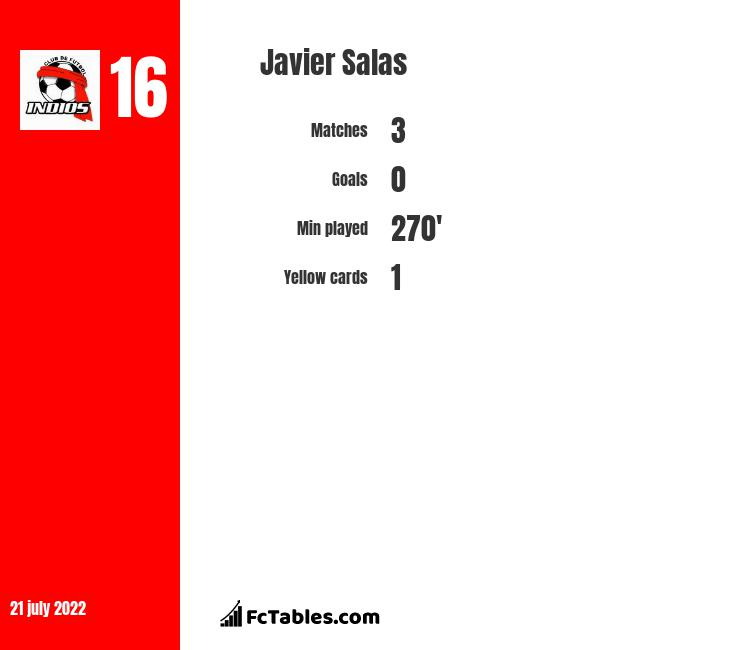 Javier Salas infographic