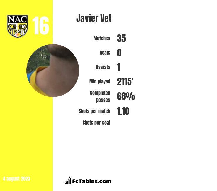 Javier Vet infographic