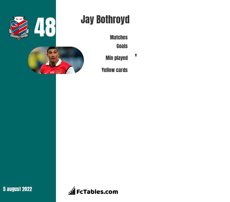 Jay Bothroyd infographic