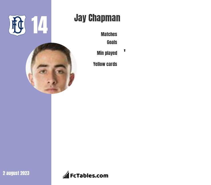Jay Chapman infographic