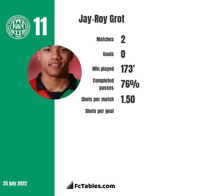 Jay-Roy Grot infographic