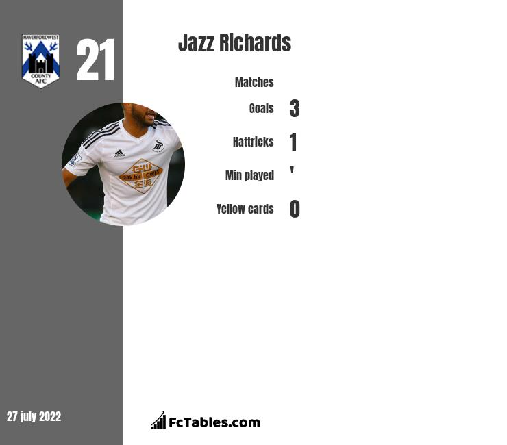 Jazz Richards infographic statistics for Cardiff City