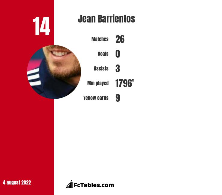 Jean Barrientos infographic
