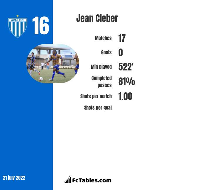 Jean Cleber infographic
