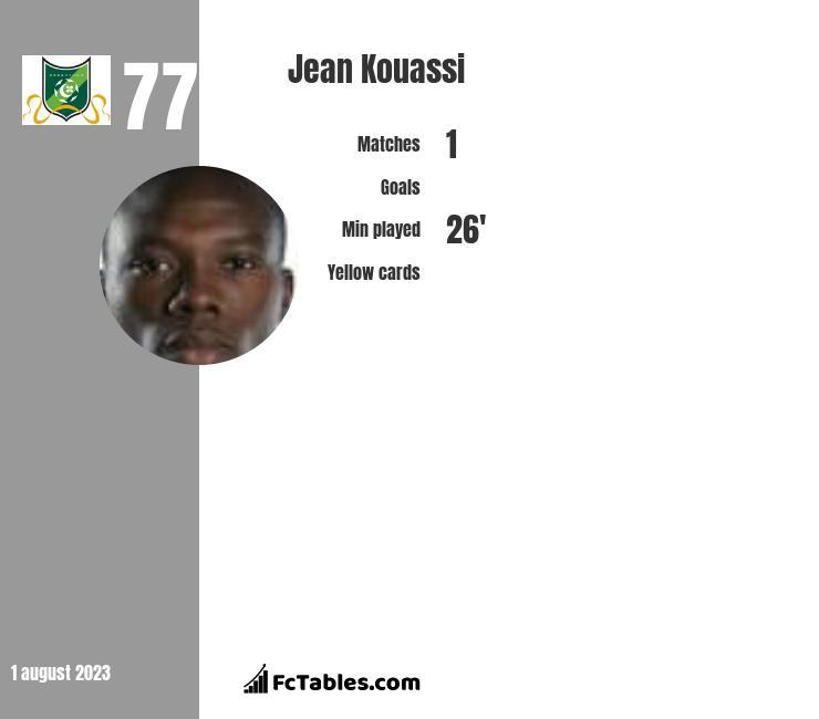 Jean Kouassi infographic