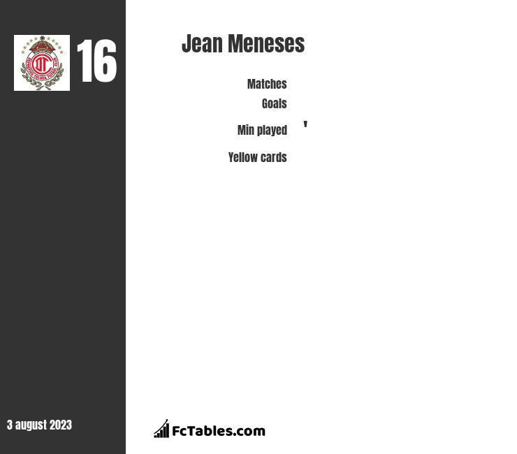 Jean Meneses infographic