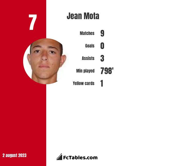 Jean Mota infographic