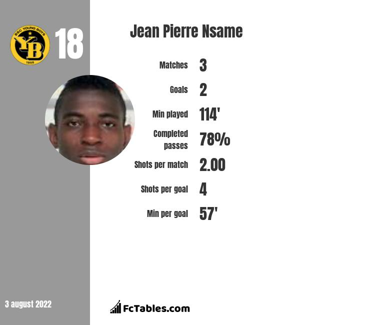 Jean Pierre Nsame infographic statistics for Young Boys