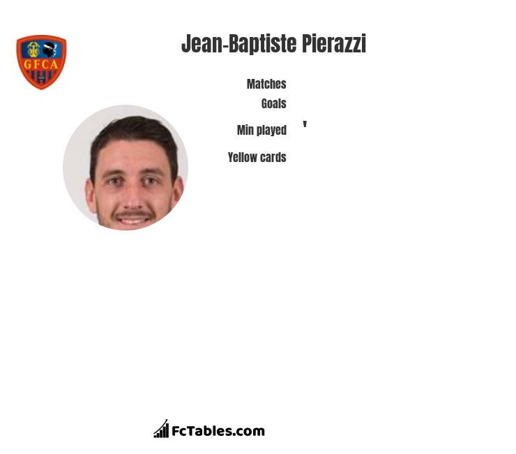 Jean-Baptiste Pierazzi infographic