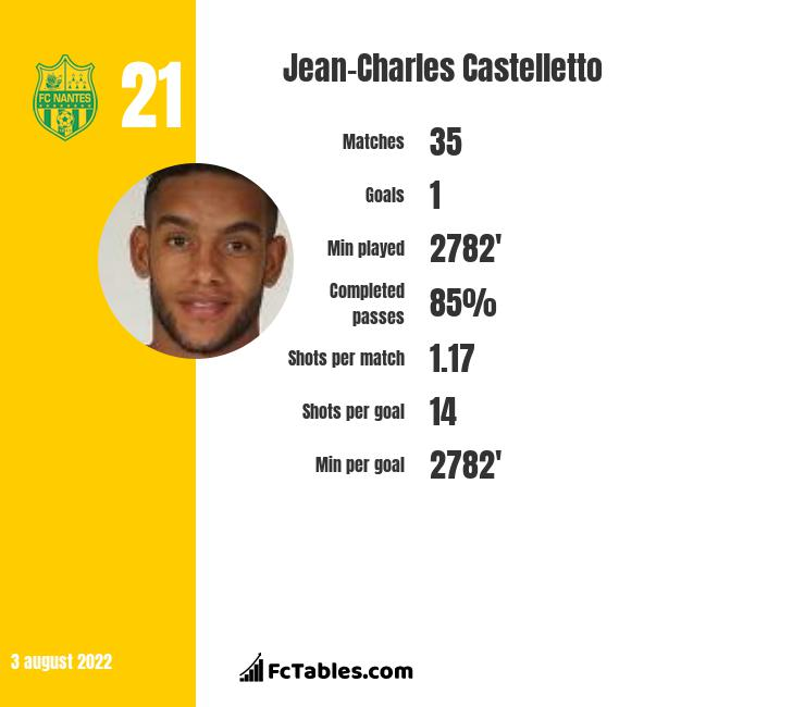 Jean-Charles Castelletto infographic statistics for Brest