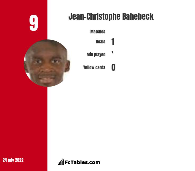 Jean-Christophe Bahebeck infographic